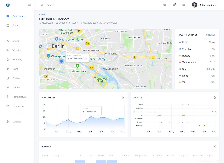 交通大数据后台管理系统UI Kit,UI资源分享,UI素材下载