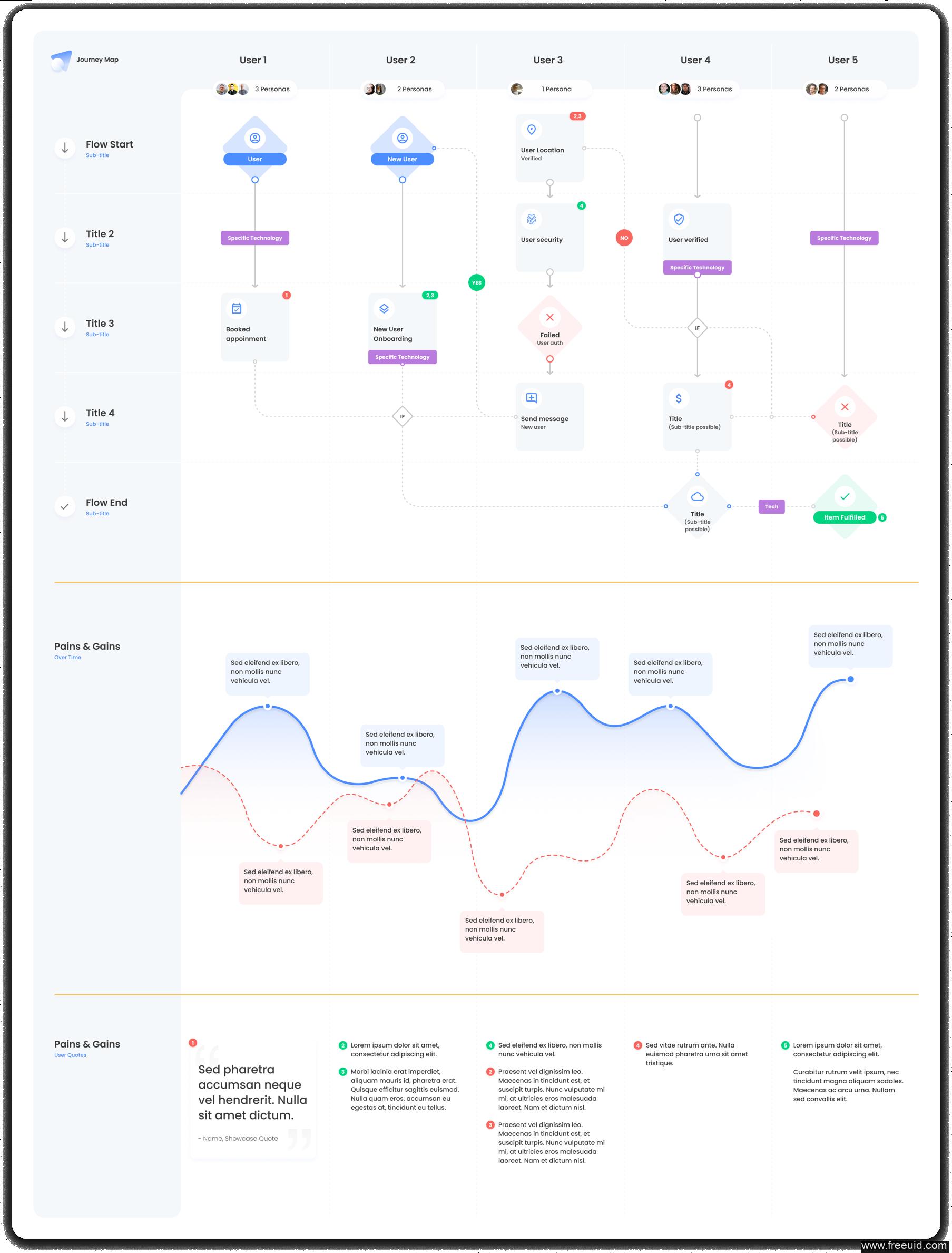流程图,用户体验地图WEB UI源文件下载,流程图figma源文件