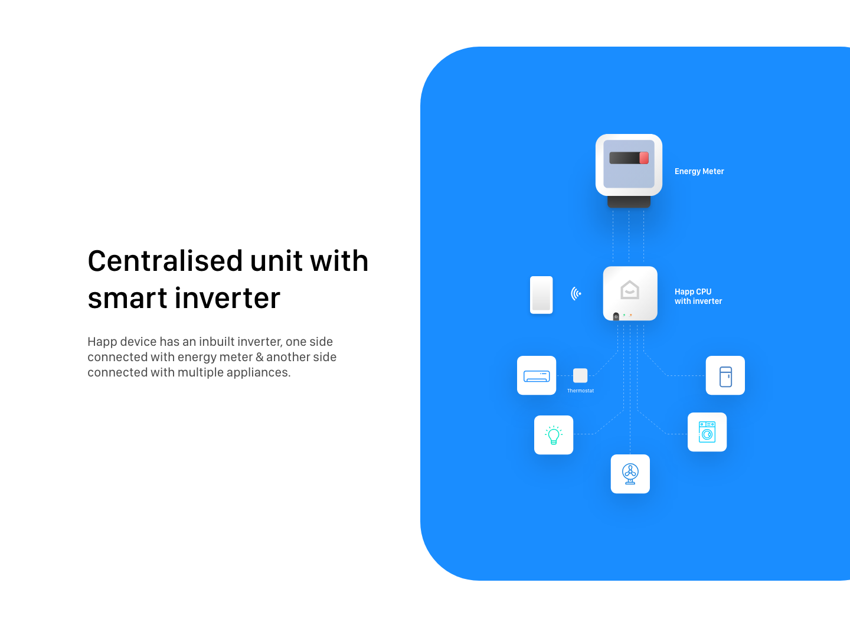 智能家庭APP模板,UI资源下载,XD源文件