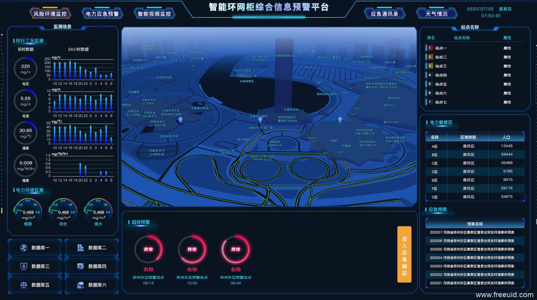 智能环网柜综合信息预警平台-数据可视化 ,数据图表